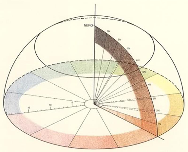 Схема цветового шара Рунге
