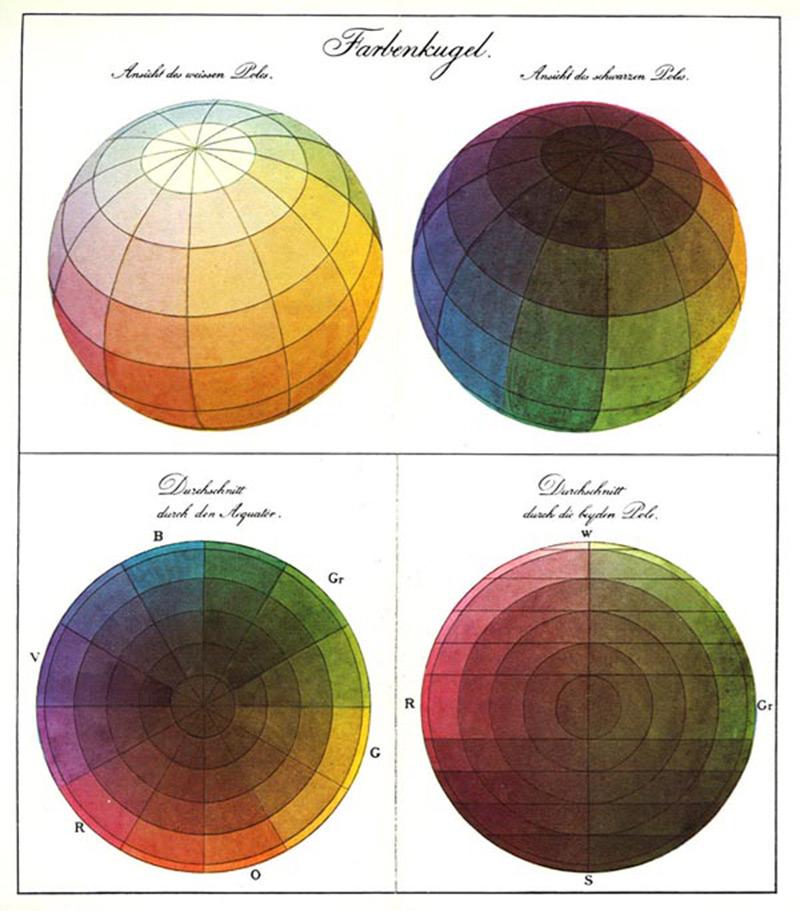 Цветовая концепция Рунге